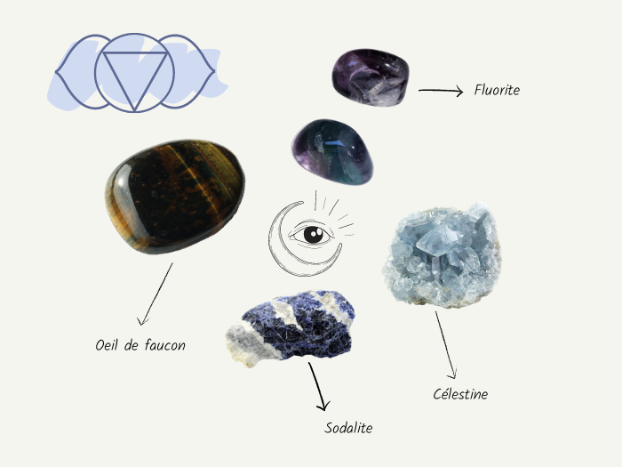 Chakra 3eme oeil pierres - Le chakra du troisième œil : comment l'ouvrir ?